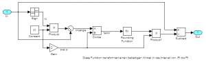 Transformation von minus PI bis PI in Simulink